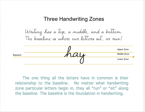 Three Handwriting Zones